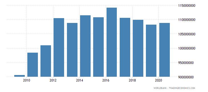 antigua and barbuda final consumption expenditure us dollar wb data