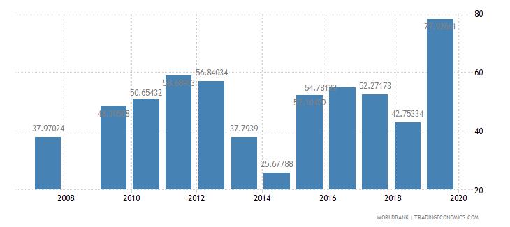 antigua and barbuda food exports percent of merchandise exports wb data