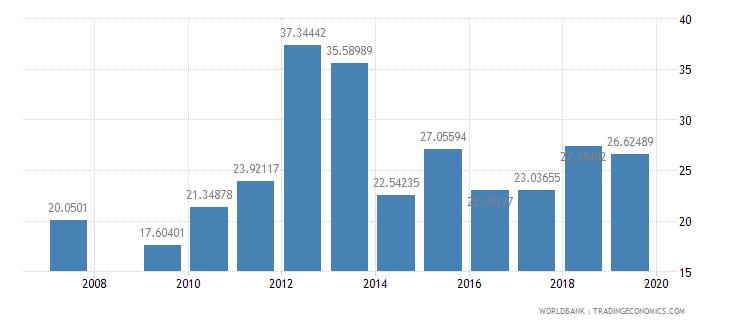 antigua and barbuda food imports percent of merchandise imports wb data