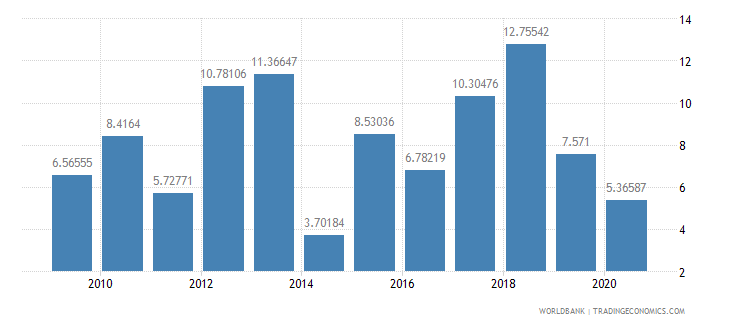 antigua and barbuda foreign direct investment net inflows percent of gdp wb data