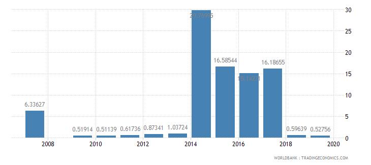 antigua and barbuda fuel imports percent of merchandise imports wb data
