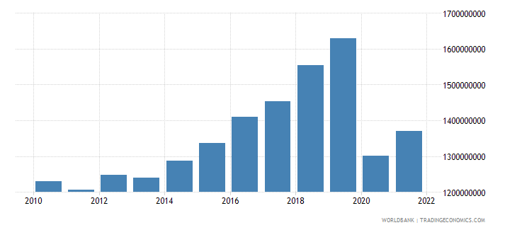 antigua and barbuda gdp constant 2000 us dollar wb data