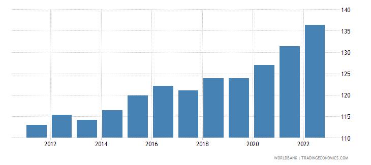antigua and barbuda gdp deflator linked series base year varies by country wb data