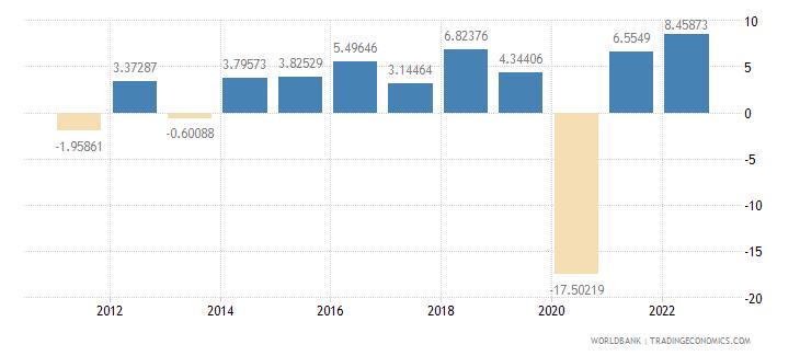 antigua and barbuda gdp growth annual percent wb data