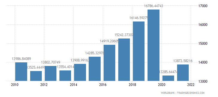 antigua and barbuda gdp per capita constant 2000 us dollar wb data