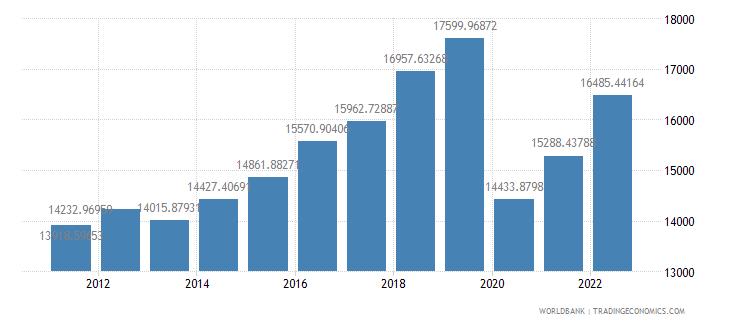 antigua and barbuda gdp per capita constant 2000 us dollar wb data