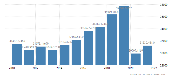 antigua and barbuda gdp per capita constant lcu wb data