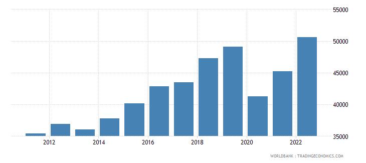 antigua and barbuda gdp per capita current lcu wb data