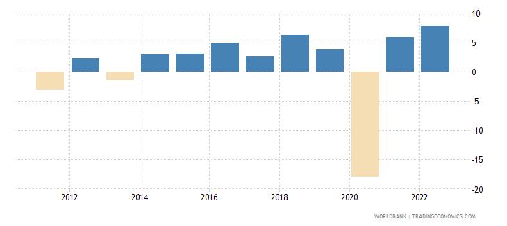 antigua and barbuda gdp per capita growth annual percent wb data