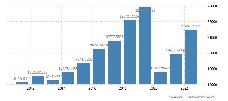 antigua and barbuda gdp per capita ppp constant 2005 international dollar wb data