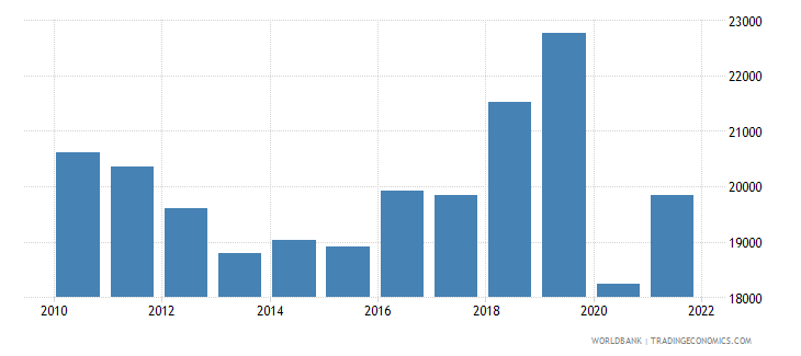 antigua and barbuda gdp per capita ppp us dollar wb data