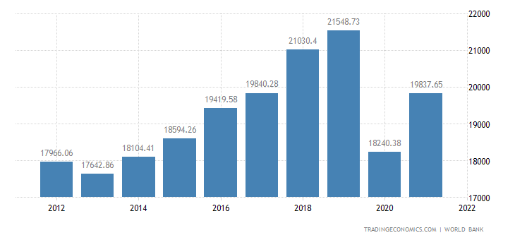 Antigua And Barbuda GDP Per Capita PPP