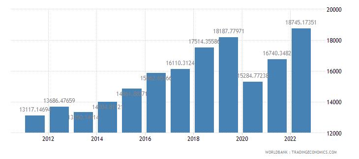 antigua and barbuda gdp per capita us dollar wb data
