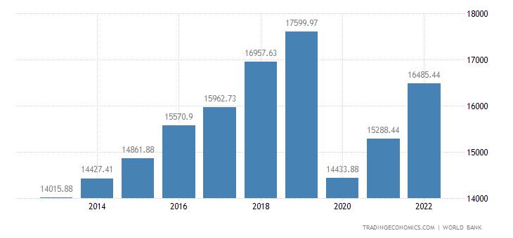 Antigua and Barbuda GDP per capita