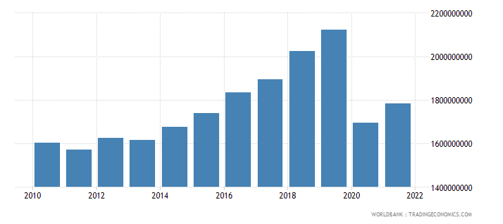 antigua and barbuda gdp ppp constant 2005 international dollar wb data