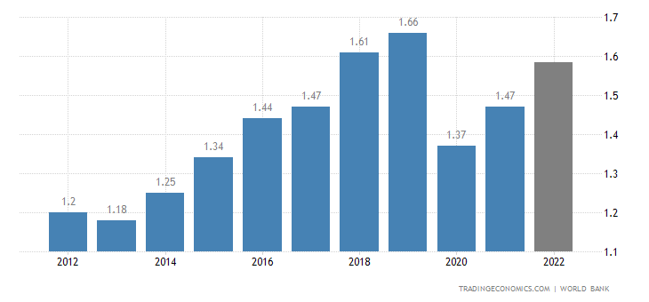 Antigua And Barbuda GDP
