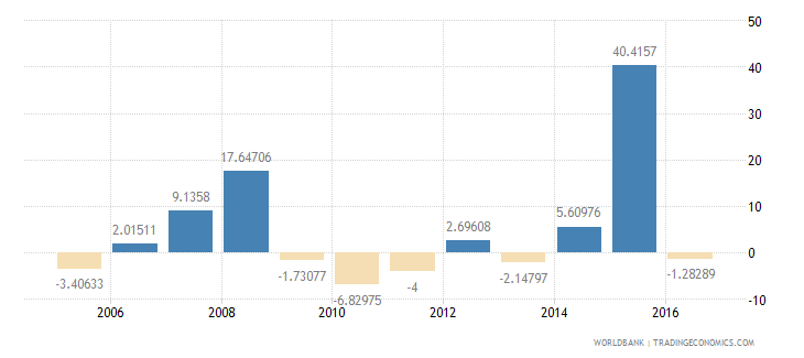 antigua and barbuda general government final consumption expenditure annual percent growth wb data
