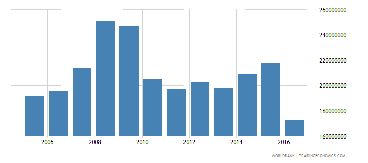 antigua and barbuda general government final consumption expenditure constant 2000 us dollar wb data