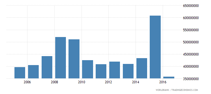 antigua and barbuda general government final consumption expenditure constant lcu wb data