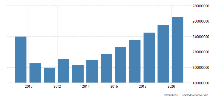 antigua and barbuda general government final consumption expenditure us dollar wb data