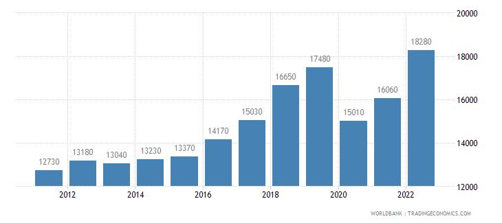 antigua and barbuda gni per capita atlas method us dollar wb data