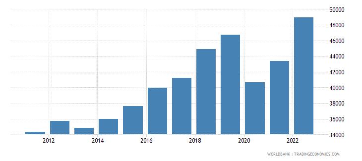 antigua and barbuda gni per capita current lcu wb data
