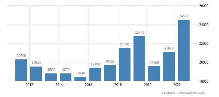 antigua and barbuda gni per capita ppp us dollar wb data