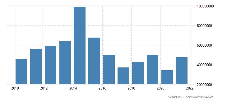 antigua and barbuda goods exports bop us dollar wb data