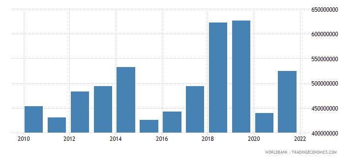antigua and barbuda goods imports bop us dollar wb data