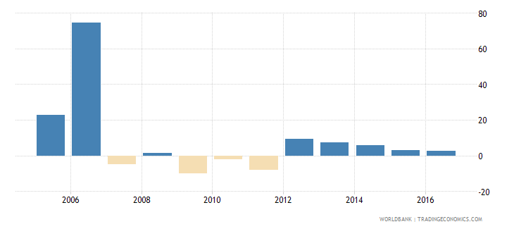 antigua and barbuda gross capital formation annual percent growth wb data