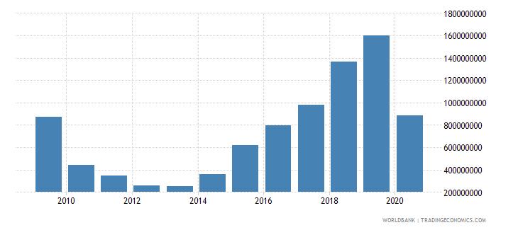 antigua and barbuda gross domestic savings current lcu wb data