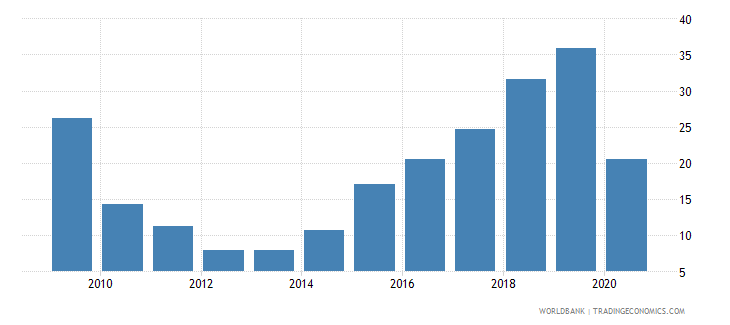antigua and barbuda gross domestic savings percent of gdp wb data