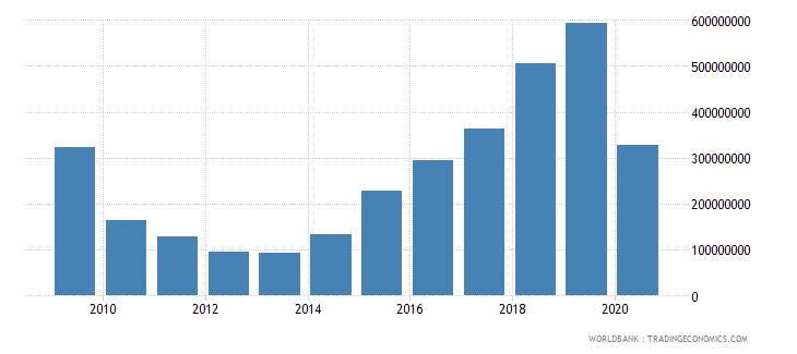 antigua and barbuda gross domestic savings us dollar wb data