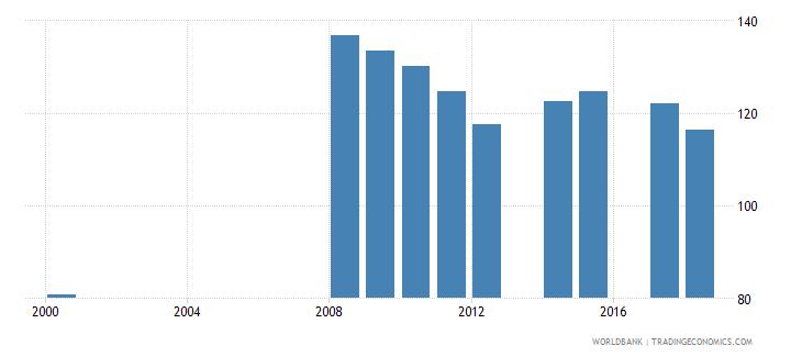 antigua and barbuda gross enrolment ratio lower secondary both sexes percent wb data