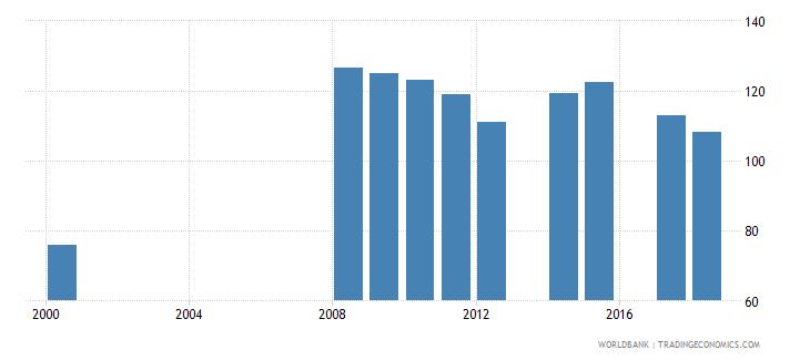 antigua and barbuda gross enrolment ratio lower secondary female percent wb data