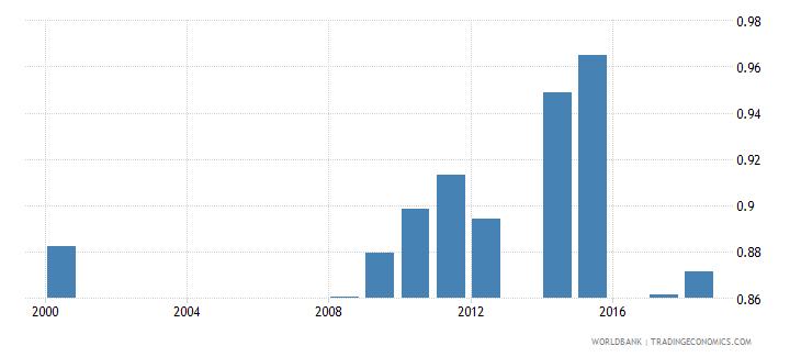 antigua and barbuda gross enrolment ratio lower secondary gender parity index gpi wb data