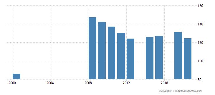 antigua and barbuda gross enrolment ratio lower secondary male percent wb data