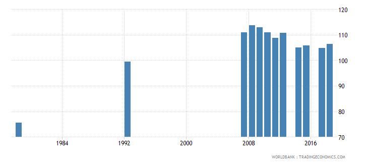 antigua and barbuda gross enrolment ratio primary and secondary female percent wb data
