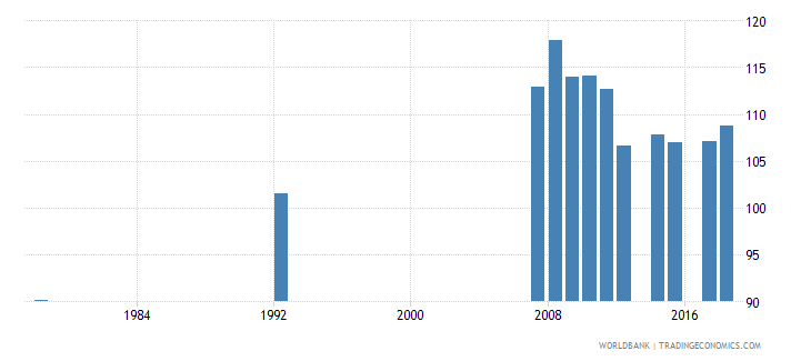antigua and barbuda gross enrolment ratio primary and secondary male percent wb data