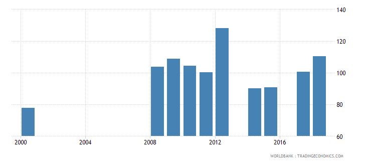 antigua and barbuda gross enrolment ratio upper secondary female percent wb data