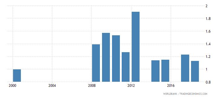 antigua and barbuda gross enrolment ratio upper secondary gender parity index gpi wb data