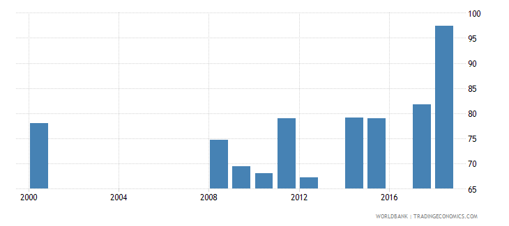 antigua and barbuda gross enrolment ratio upper secondary male percent wb data