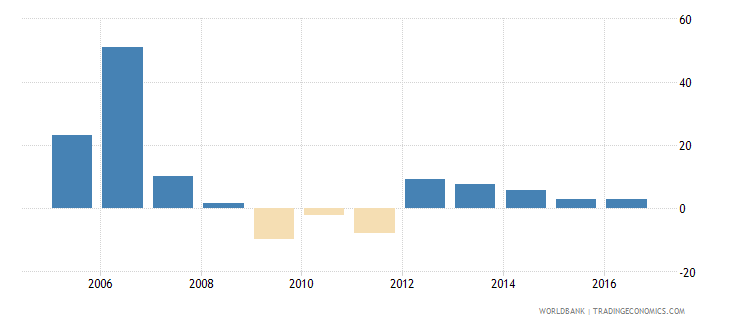 antigua and barbuda gross fixed capital formation annual percent growth wb data