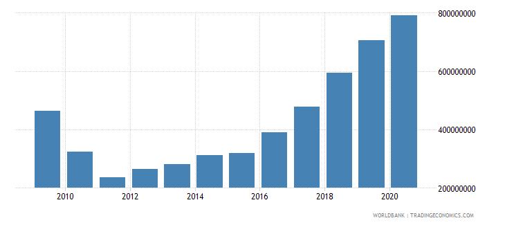 antigua and barbuda gross fixed capital formation us dollar wb data