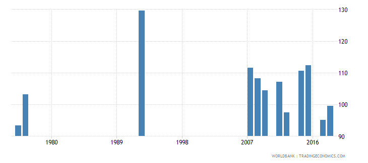 antigua and barbuda gross intake rate in grade 1 female percent of relevant age group wb data