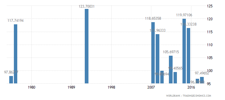 antigua and barbuda gross intake rate in grade 1 male percent of relevant age group wb data