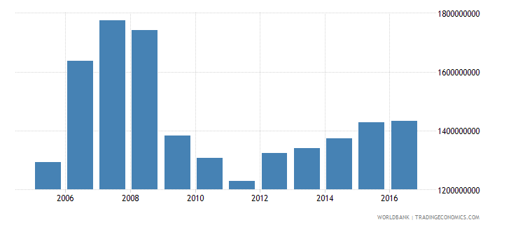 antigua and barbuda gross national expenditure constant 2000 us dollar wb data