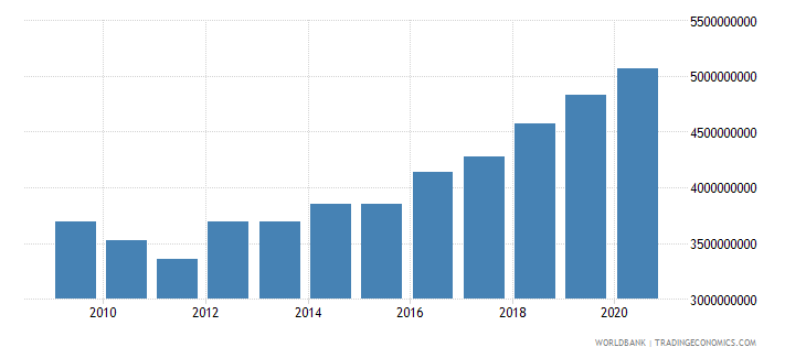 antigua and barbuda gross national expenditure current lcu wb data