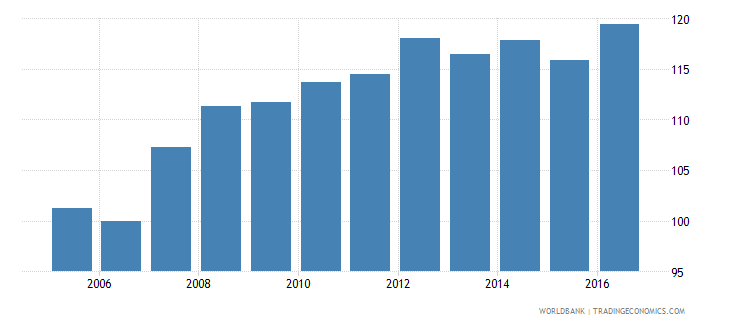 antigua and barbuda gross national expenditure deflator base year varies by country wb data