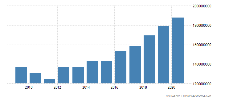 antigua and barbuda gross national expenditure us dollar wb data